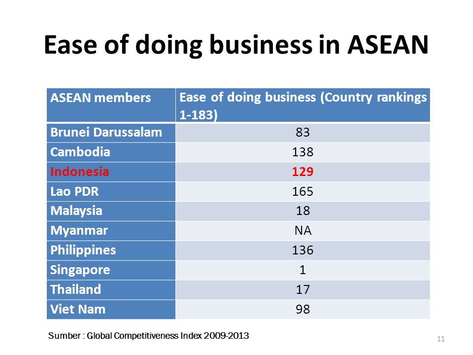 Ease of doing business in ASEAN