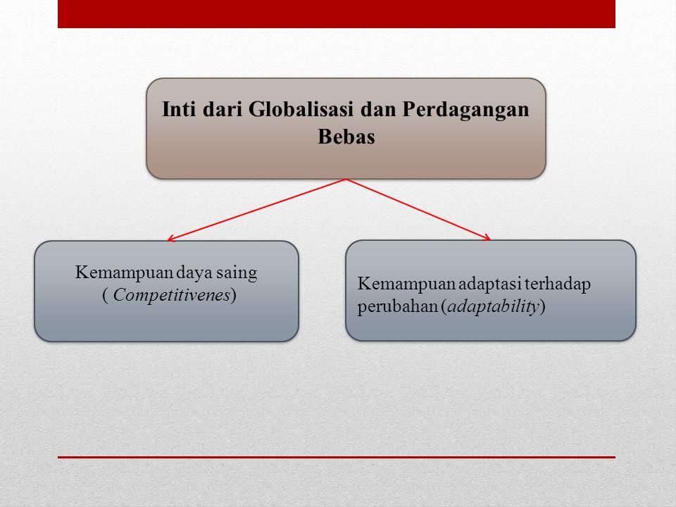 Inti dari Globalisasi dan Perdagangan Bebas