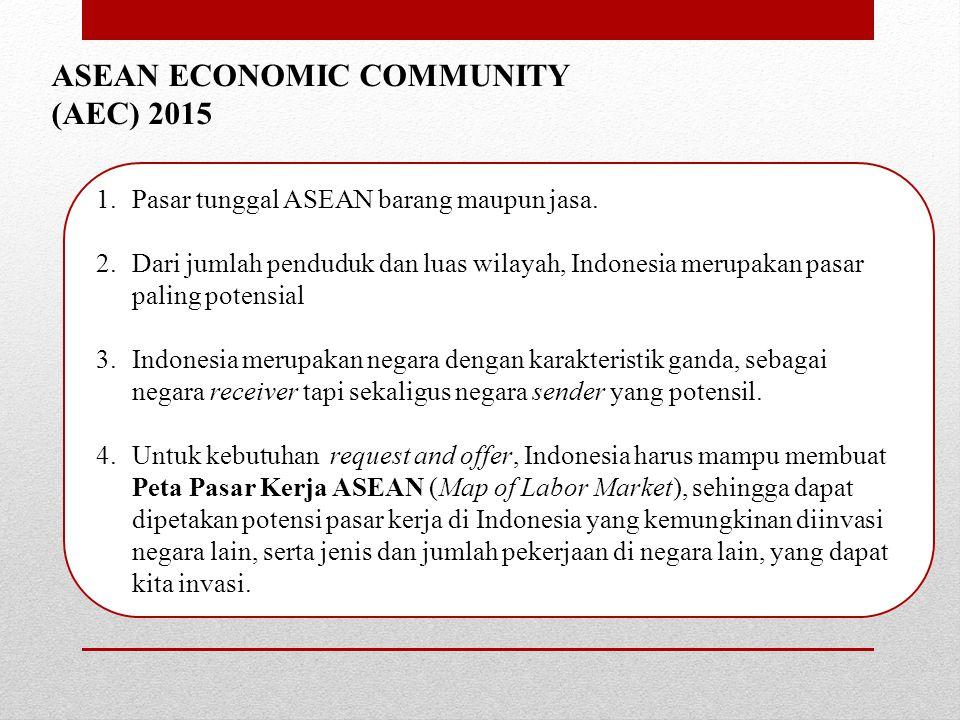 ASEAN ECONOMIC COMMUNITY (AEC) 2015