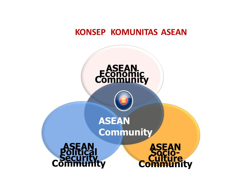 KONSEP KOMUNITAS ASEAN