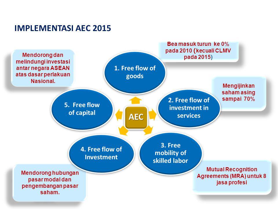 IMPLEMENTASI AEC 2015 Bea masuk turun ke 0% pada 2010 (kecuali CLMV pada 2015)
