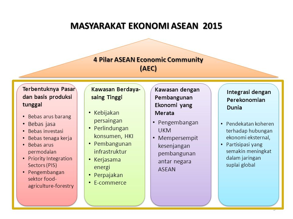 MASYARAKAT EKONOMI ASEAN 2015