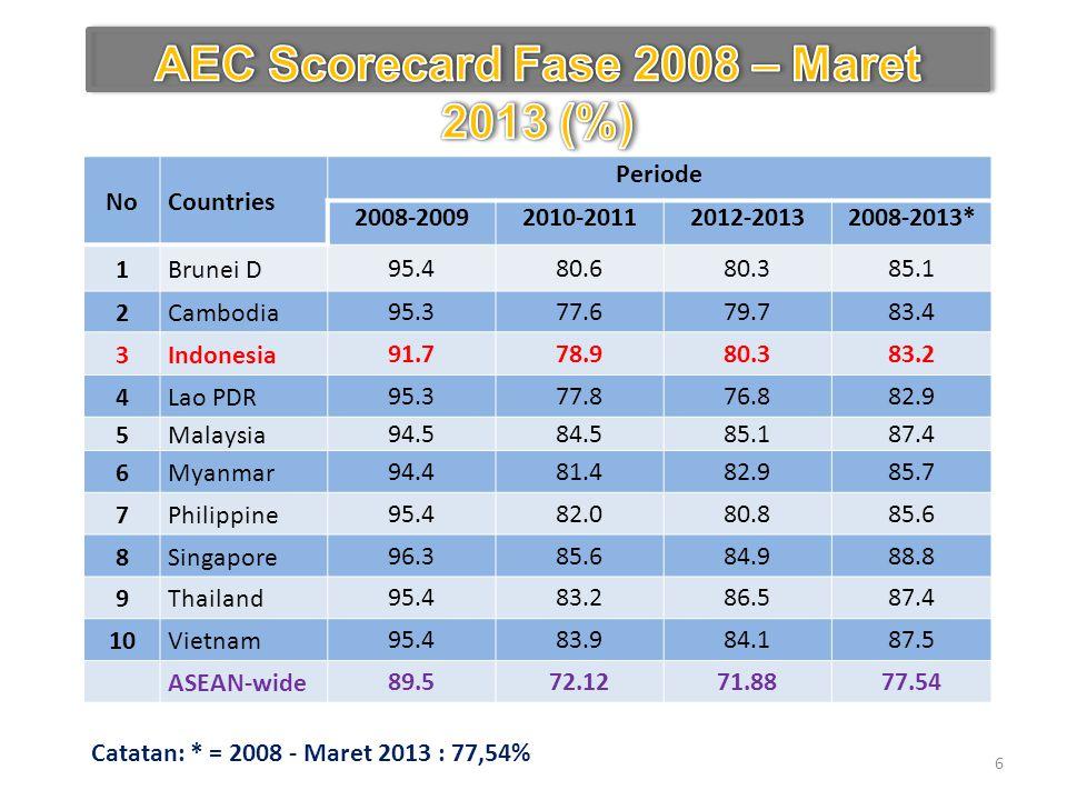 AEC Scorecard Fase 2008 – Maret 2013 (%)