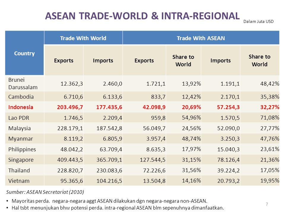 ASEAN TRADE-WORLD & INTRA-REGIONAL