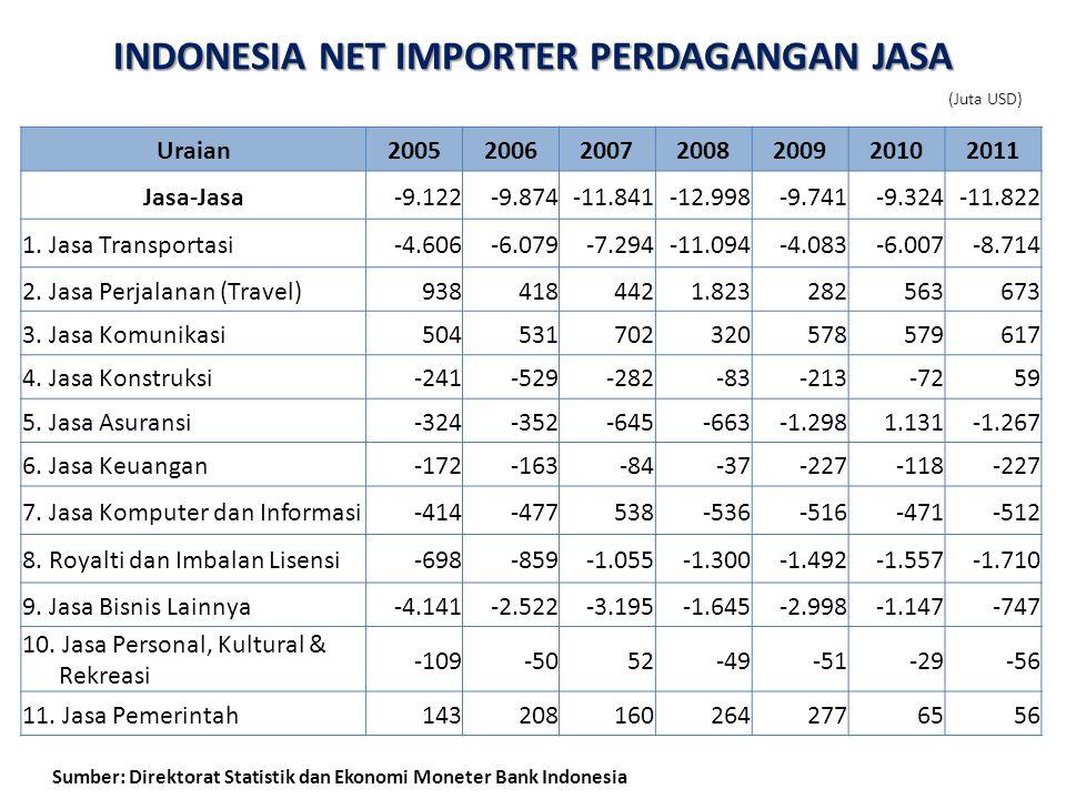 INDONESIA NET IMPORTER PERDAGANGAN JASA