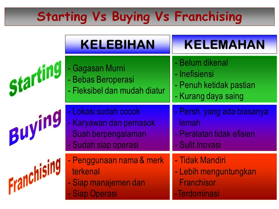 Starting Vs Buying Vs Franchising