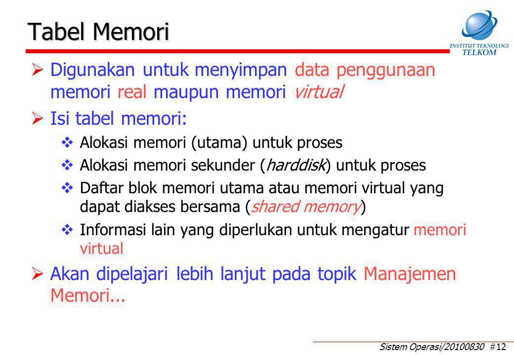 Tabel I/O Digunakan untuk menyimpan data penggunaan I/O device