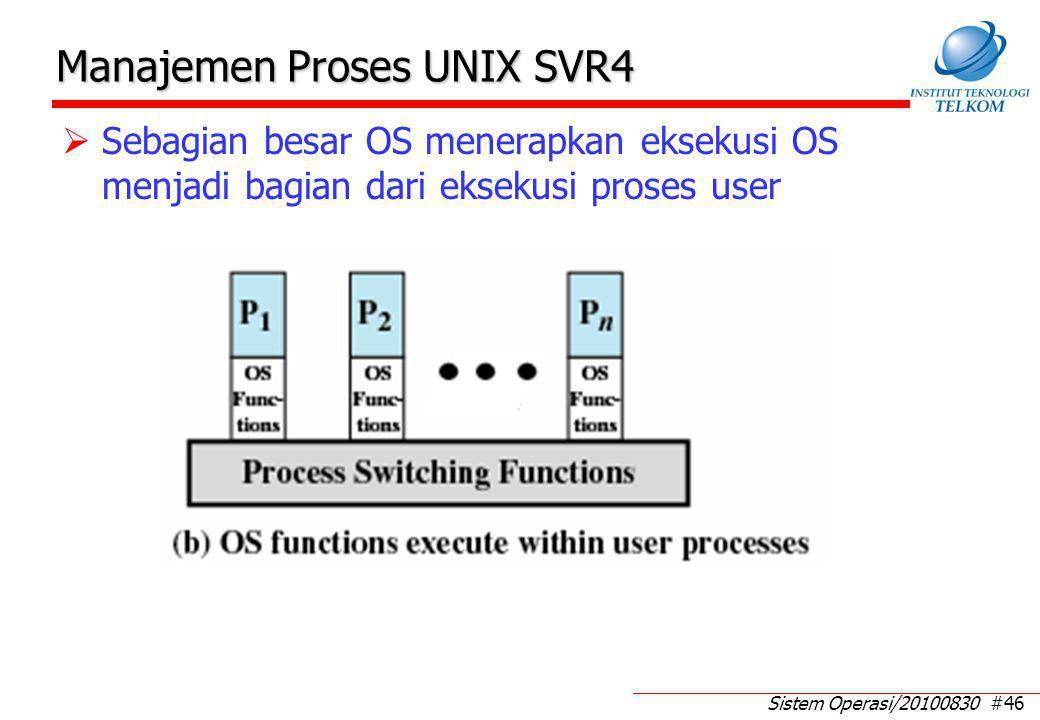 Image Proses UNIX (1) Image proses dieksekusi di dalam user space