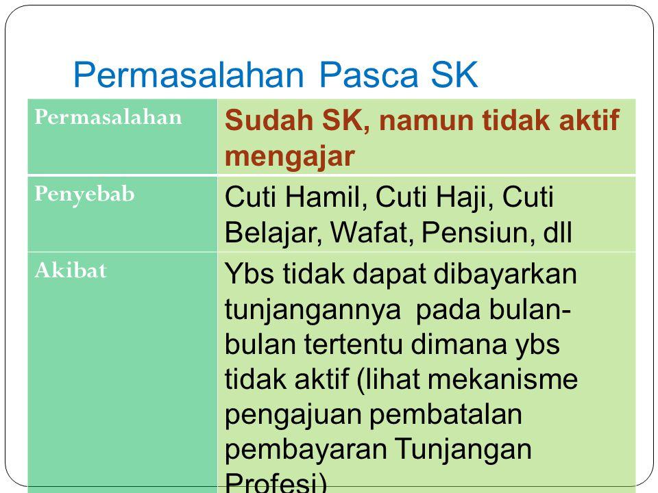 Permasalahan Pasca SK Sudah SK, namun tidak aktif mengajar