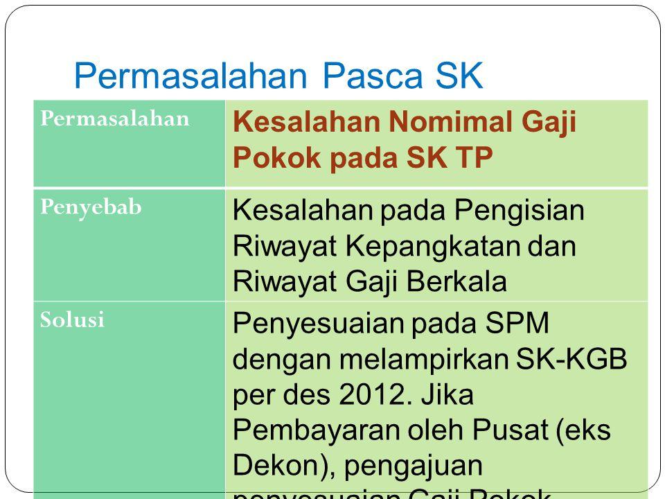 Permasalahan Pasca SK Kesalahan Nomimal Gaji Pokok pada SK TP