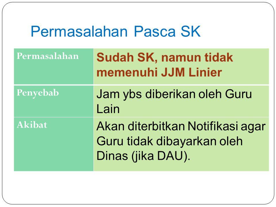 Permasalahan Pasca SK Sudah SK, namun tidak memenuhi JJM Linier
