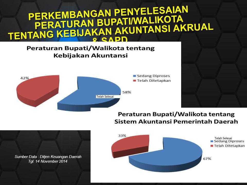Perkembangan Penyelesaian Peraturan Bupati/Walikota tentang Kebijakan Akuntansi Akrual & SAPD