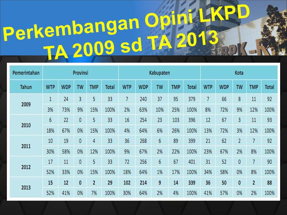 Perkembangan Opini LKPD TA 2009 sd TA 2013