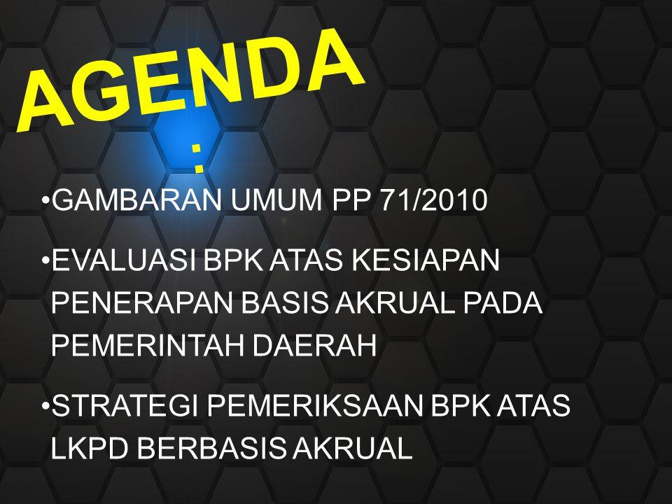 AGENDA: Gambaran Umum PP 71/2010