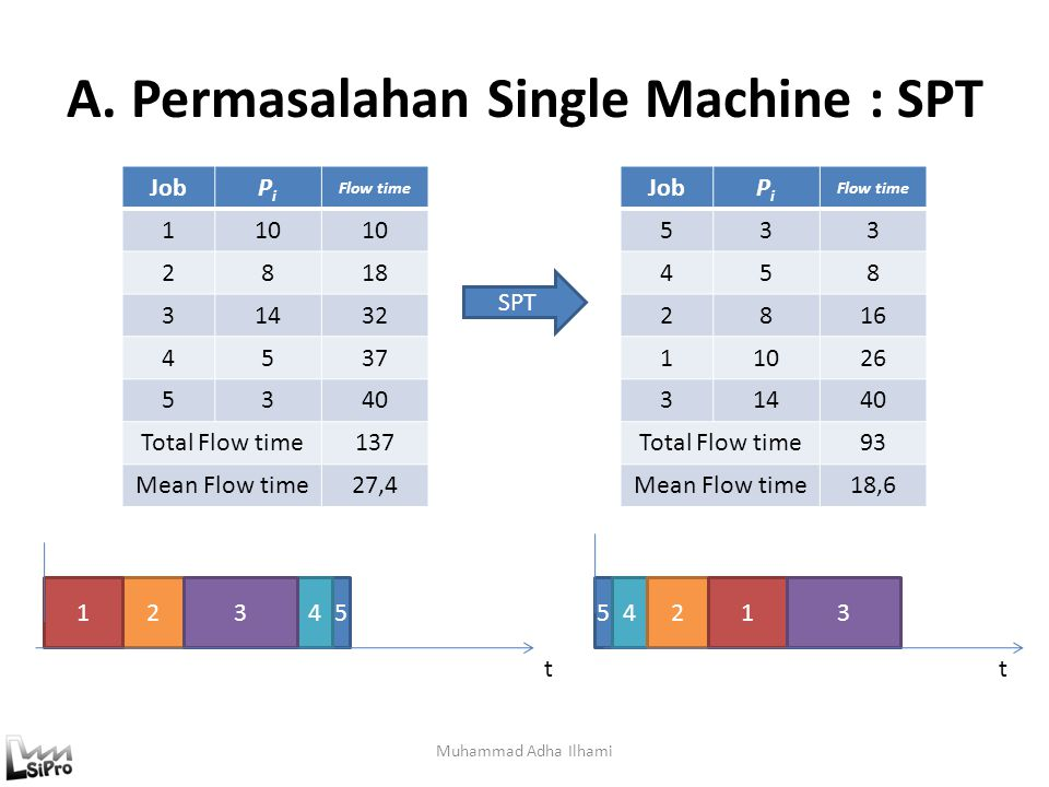 A. Permasalahan Single Machine : SPT
