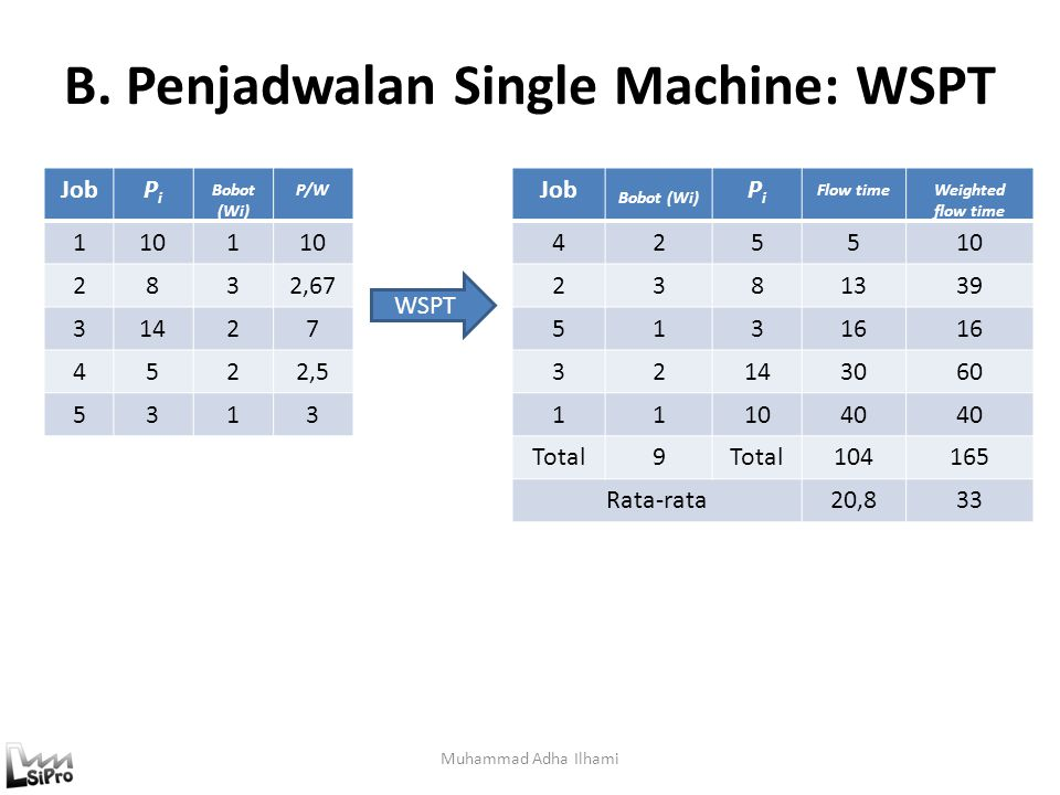 B. Penjadwalan Single Machine: WSPT