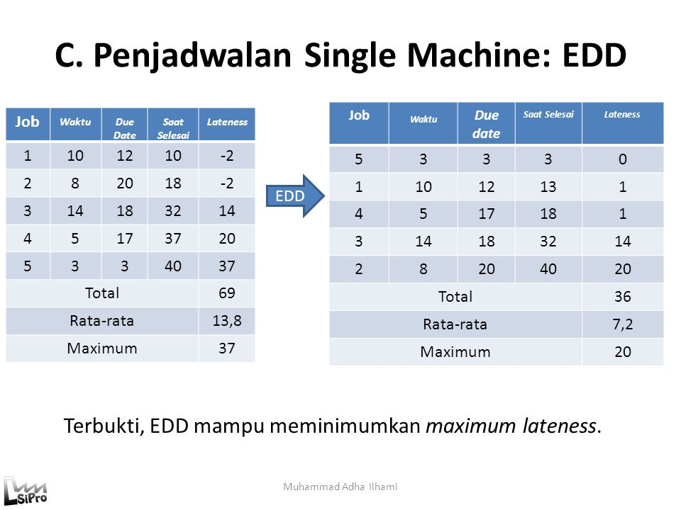 C. Penjadwalan Single Machine: EDD