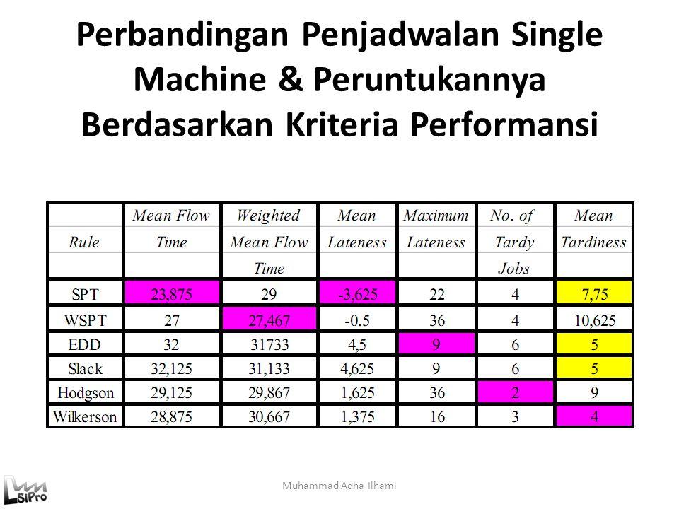 Perbandingan Penjadwalan Single Machine & Peruntukannya Berdasarkan Kriteria Performansi