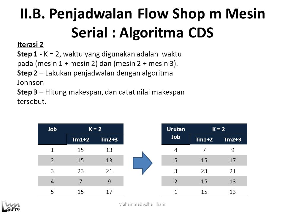 II.B. Penjadwalan Flow Shop m Mesin Serial : Algoritma CDS