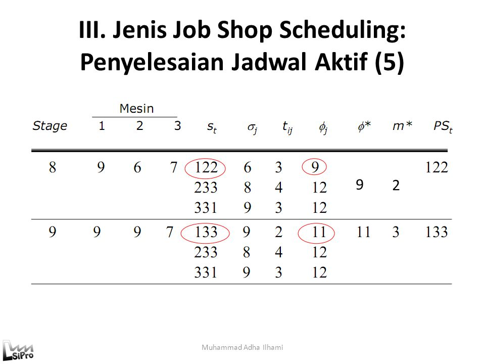 III. Jenis Job Shop Scheduling: Penyelesaian Jadwal Aktif (5)