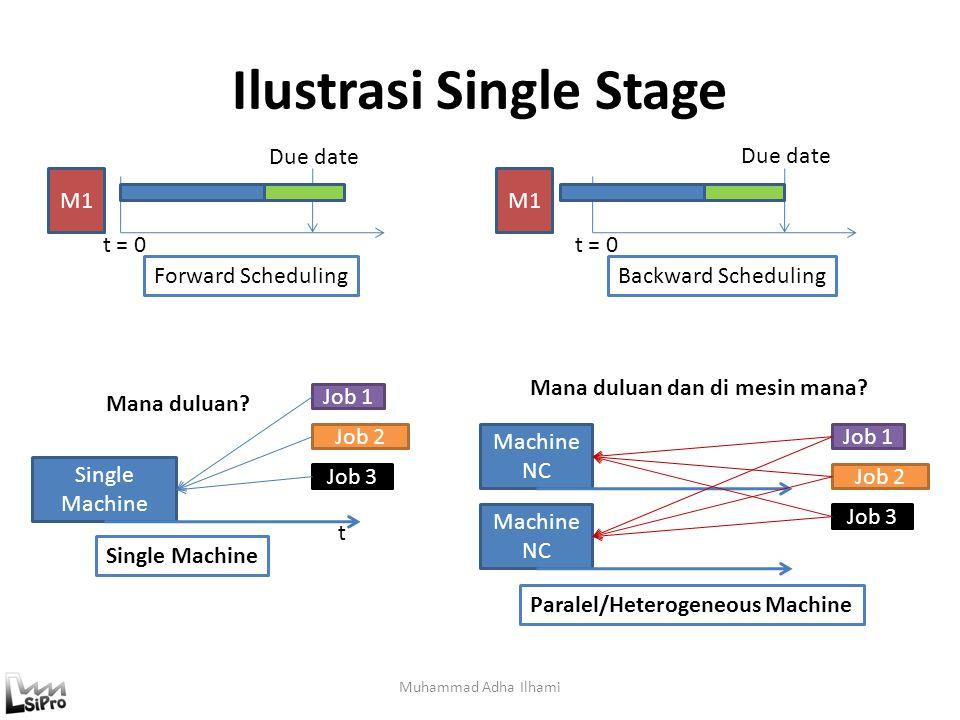 Ilustrasi Single Stage