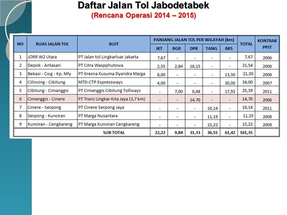 Daftar Jalan Tol Jabodetabek