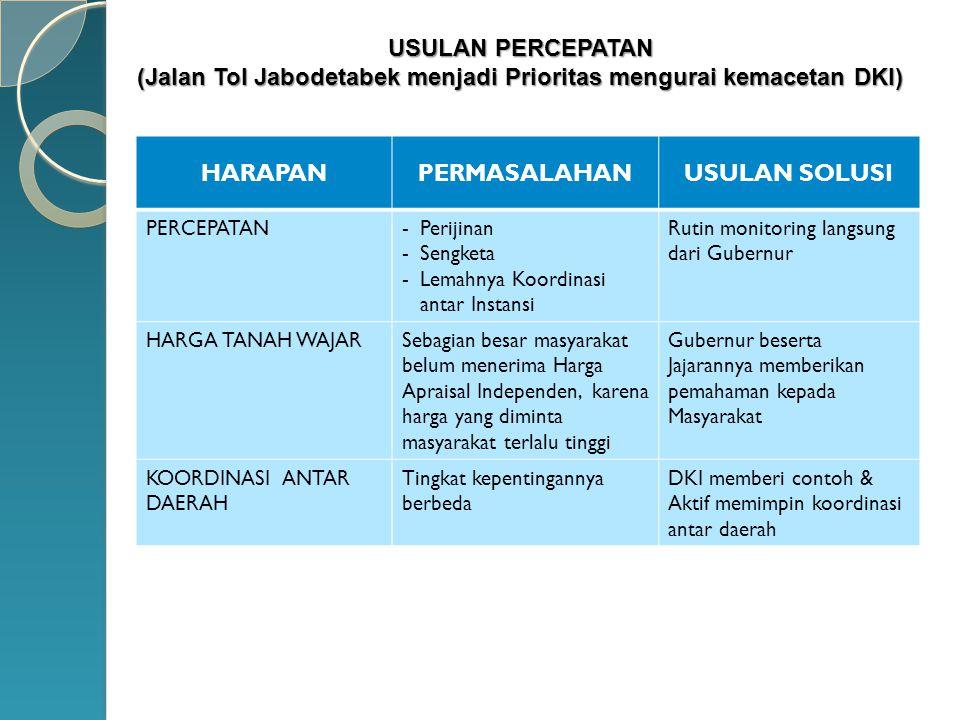 (Jalan Tol Jabodetabek menjadi Prioritas mengurai kemacetan DKI)