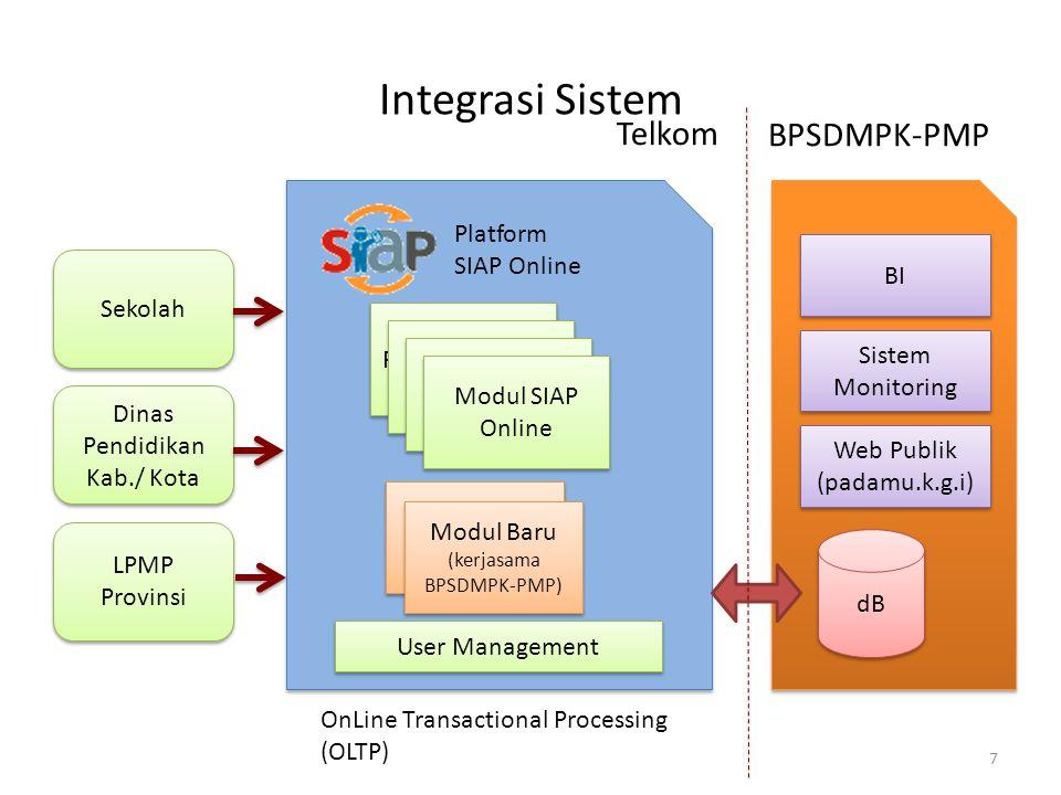 Integrasi Sistem Telkom BPSDMPK-PMP Platform SIAP Online BI Sekolah