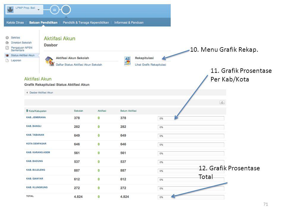10. Menu Grafik Rekap. 11. Grafik Prosentase Per Kab/Kota 12. Grafik Prosentase Total