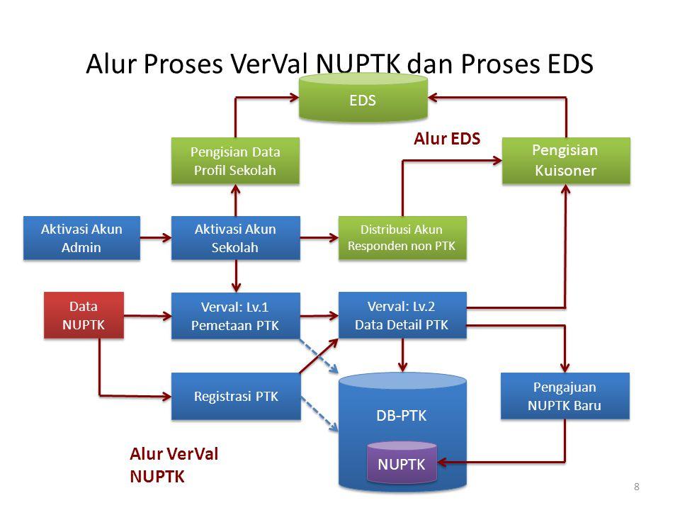 Alur Proses VerVal NUPTK dan Proses EDS