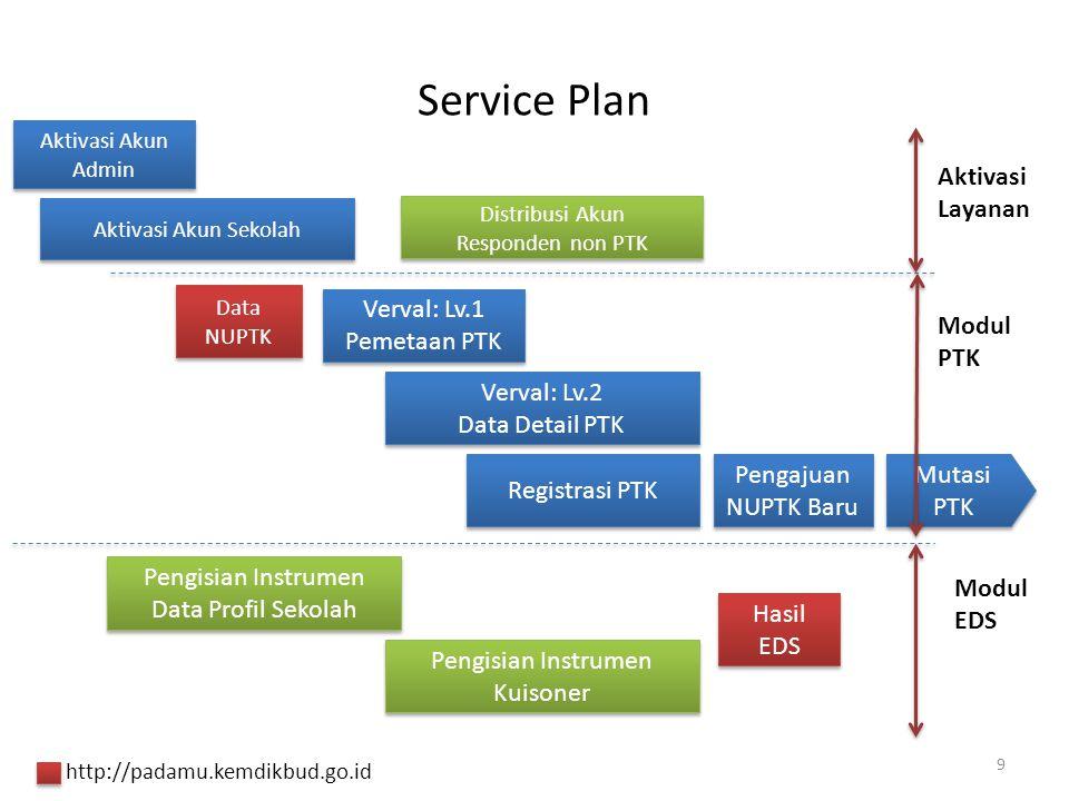 Service Plan Aktivasi Layanan Verval: Lv.1 Pemetaan PTK ModulPTK
