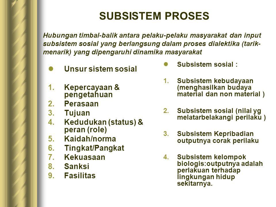 SUBSISTEM PROSES Unsur sistem sosial Kepercayaan & pengetahuan