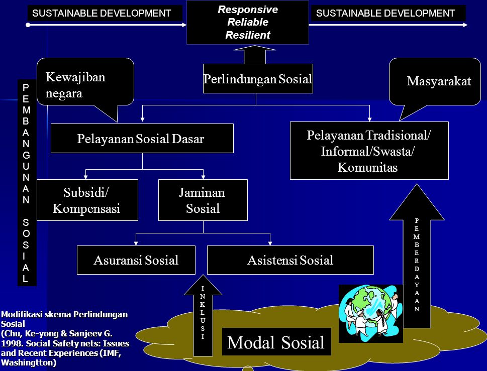 Modal Sosial Kewajiban negara Perlindungan Sosial Masyarakat