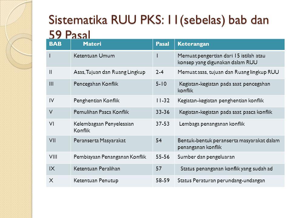 Sistematika RUU PKS: 11(sebelas) bab dan 59 Pasal