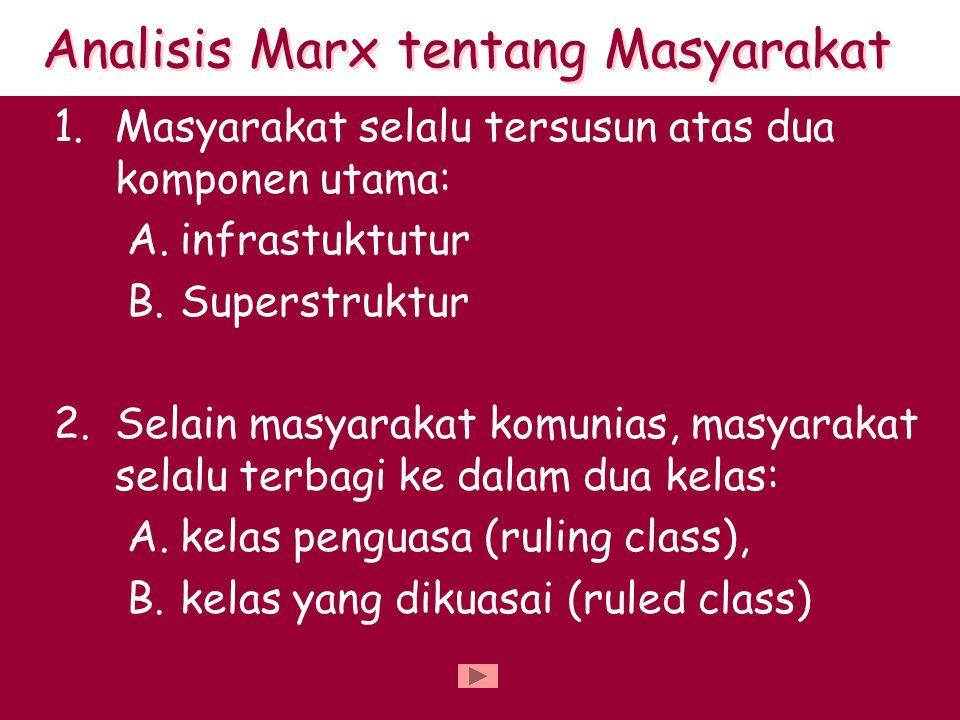 Analisis Marx tentang Masyarakat