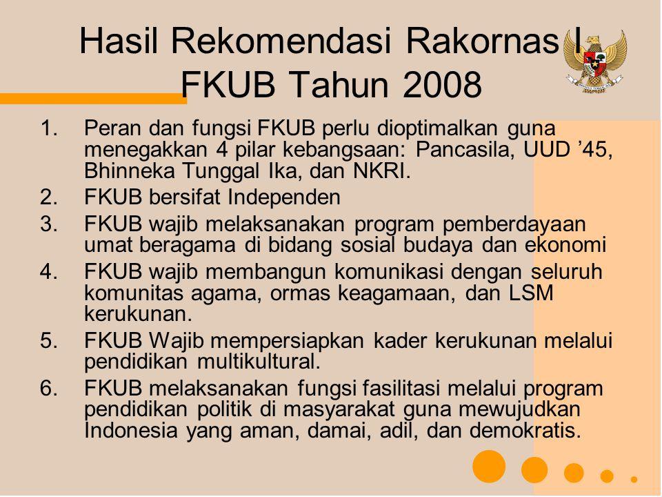 Hasil Rekomendasi Rakornas I FKUB Tahun 2008