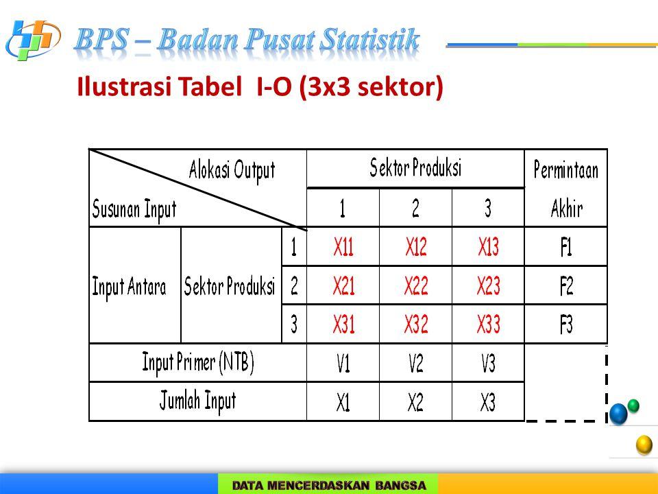 Ilustrasi Tabel I-O (3x3 sektor)