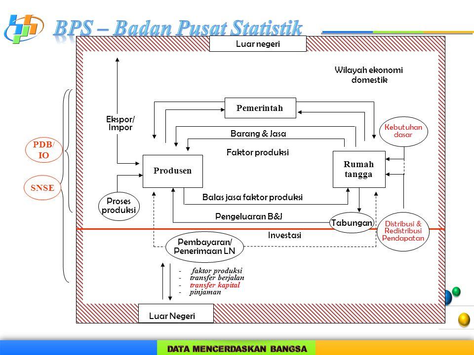 Pemerintah Rumah tangga Produsen PDB/ IO SNSE