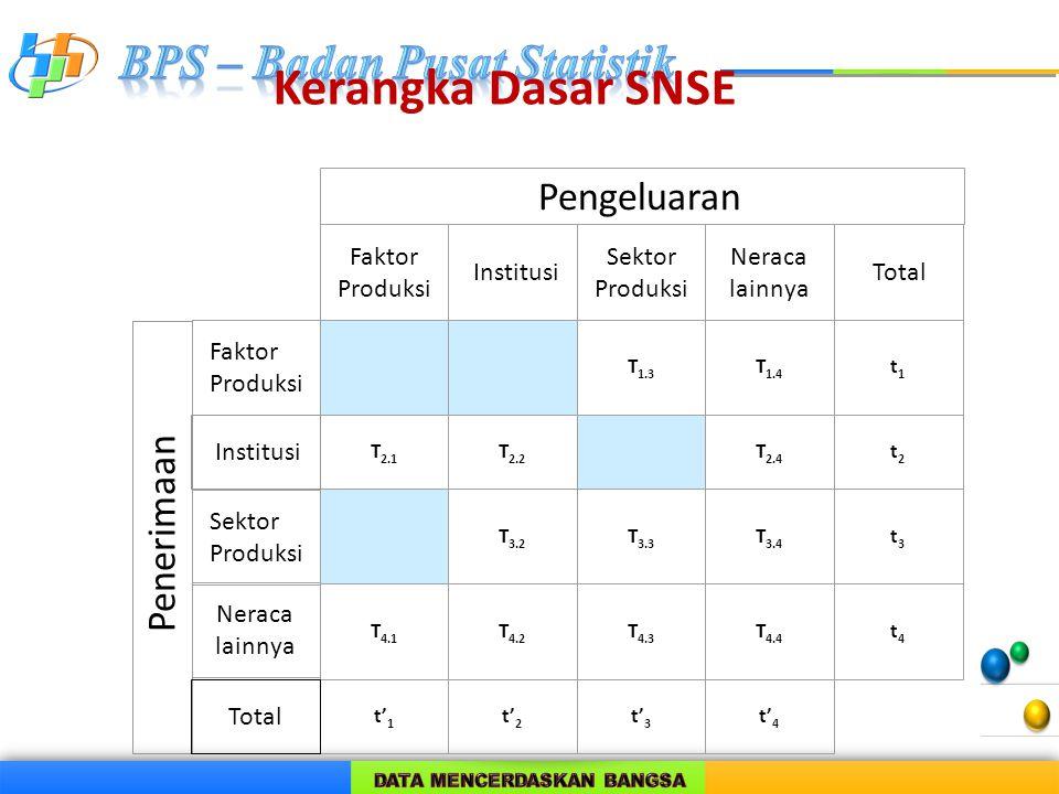 Kerangka Dasar SNSE Pengeluaran Penerimaan Faktor Produksi Institusi