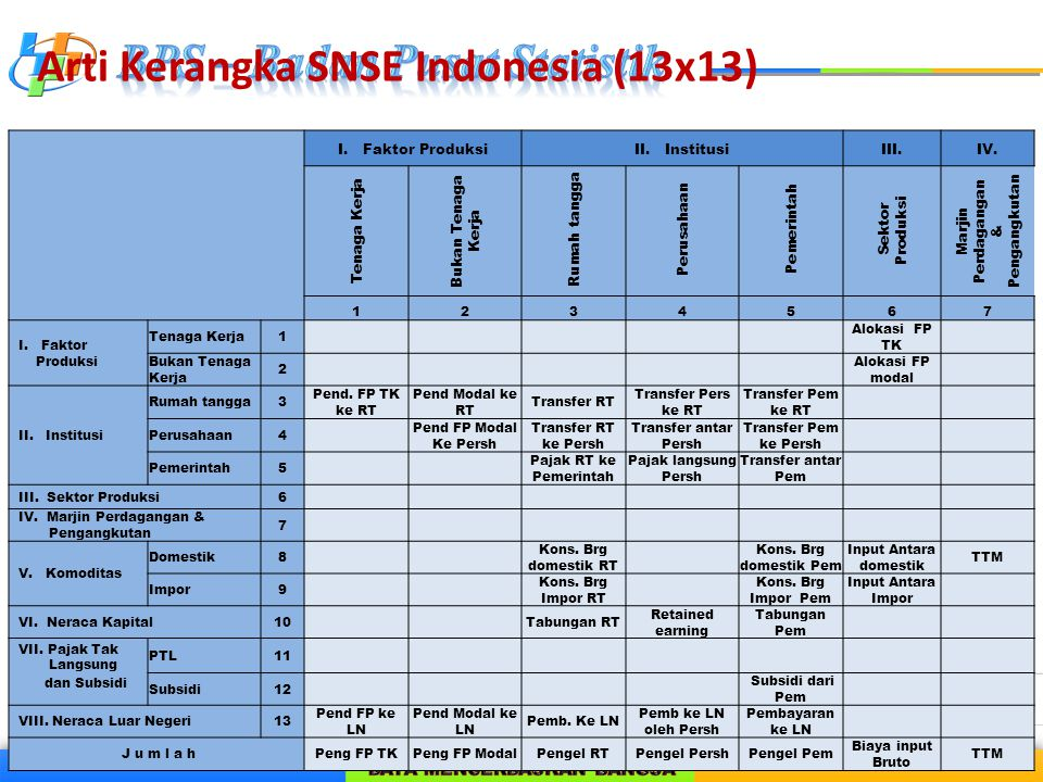 Arti Kerangka SNSE Indonesia (13x13)