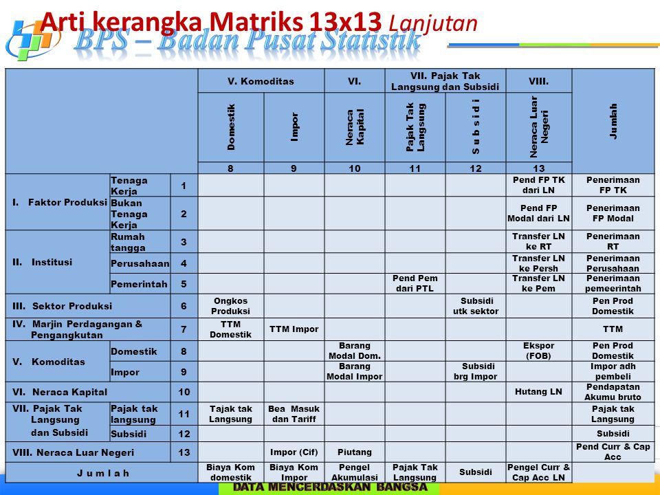 Arti kerangka Matriks 13x13 Lanjutan
