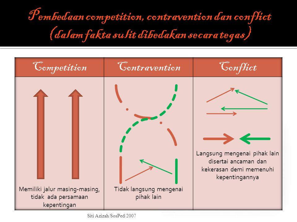 Pembedaan competition, contravention dan conflict (dalam fakta sulit dibedakan secara tegas)