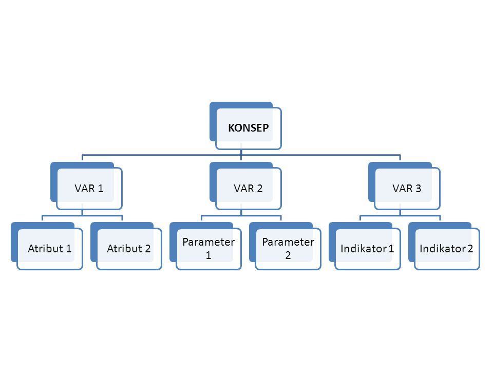 KONSEP VAR 1 Atribut 1 Atribut 2 VAR 2 Parameter 1 Parameter 2 VAR 3 Indikator 1 Indikator 2