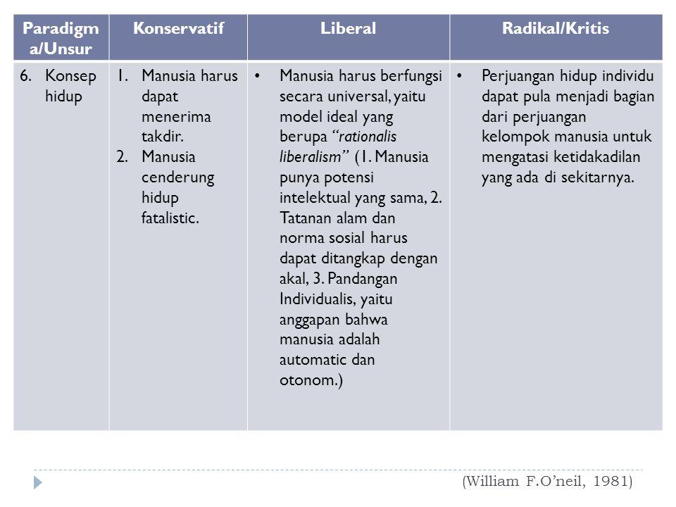 Paradigma/Unsur Konservatif Liberal Radikal/Kritis
