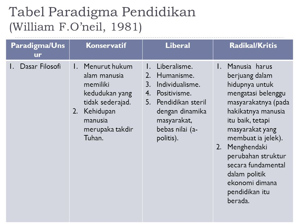 Tabel Paradigma Pendidikan (William F.O'neil, 1981)