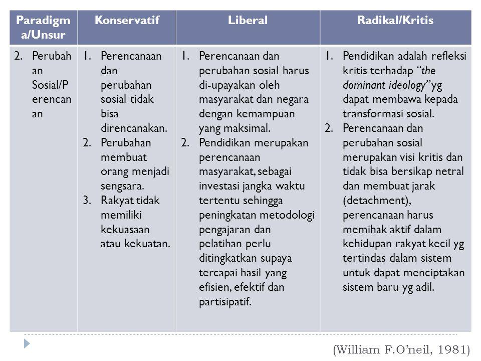 Paradigma/Unsur Konservatif. Liberal. Radikal/Kritis. Perubahan Sosial/Perencanan. Perencanaan dan perubahan sosial tidak bisa direncanakan.