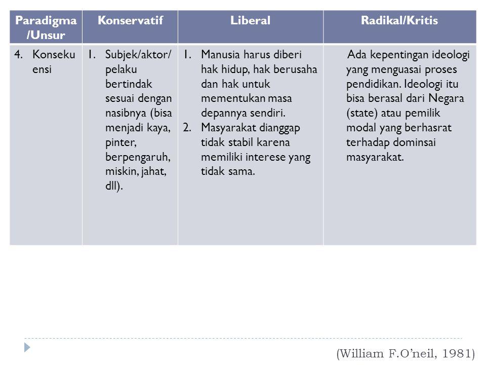 Paradigma/Unsur Konservatif. Liberal. Radikal/Kritis. Konsekuensi.