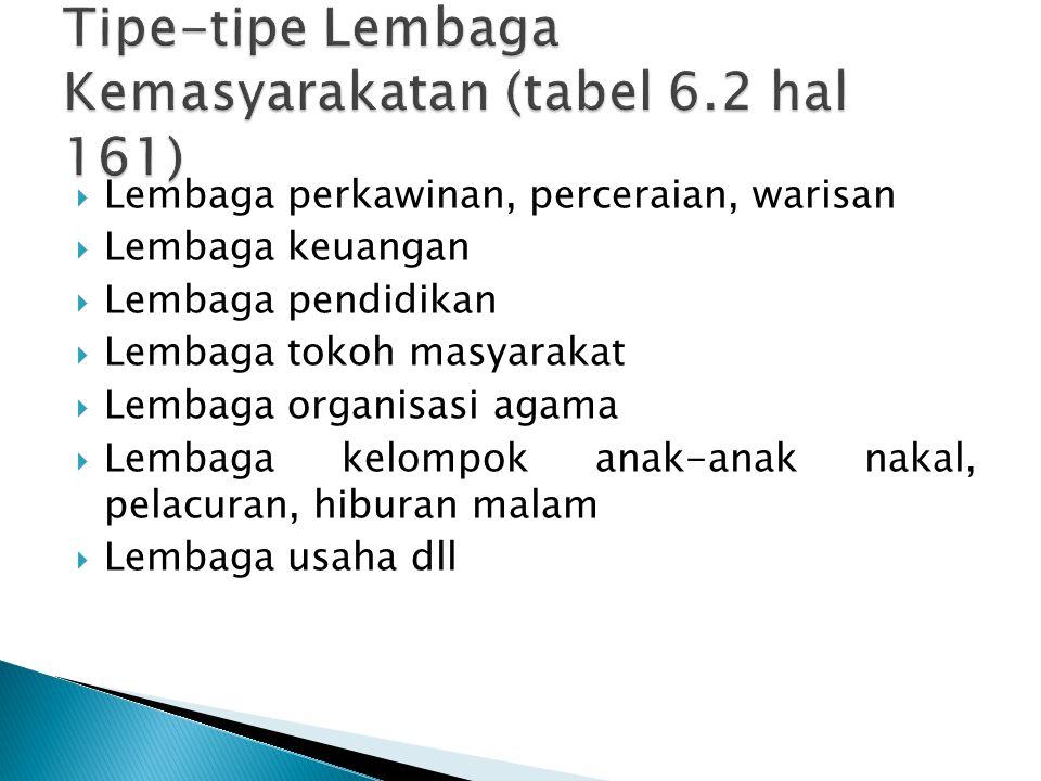Tipe-tipe Lembaga Kemasyarakatan (tabel 6.2 hal 161)