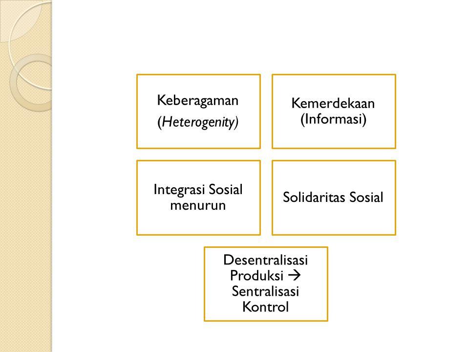 Kemerdekaan (Informasi) Integrasi Sosial menurun Solidaritas Sosial