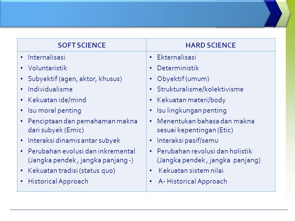 SOFT SCIENCE HARD SCIENCE. Internalisasi. Voluntaristik. Subyektif (agen, aktor, khusus) Individualisme.